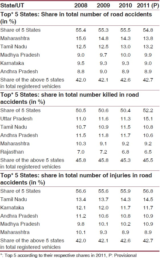 National statistics of road traffic accidents in india for Table 6 statistics