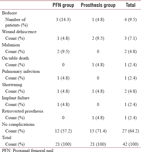 Study of effectiveness of coxofemoral bypass in comparison to