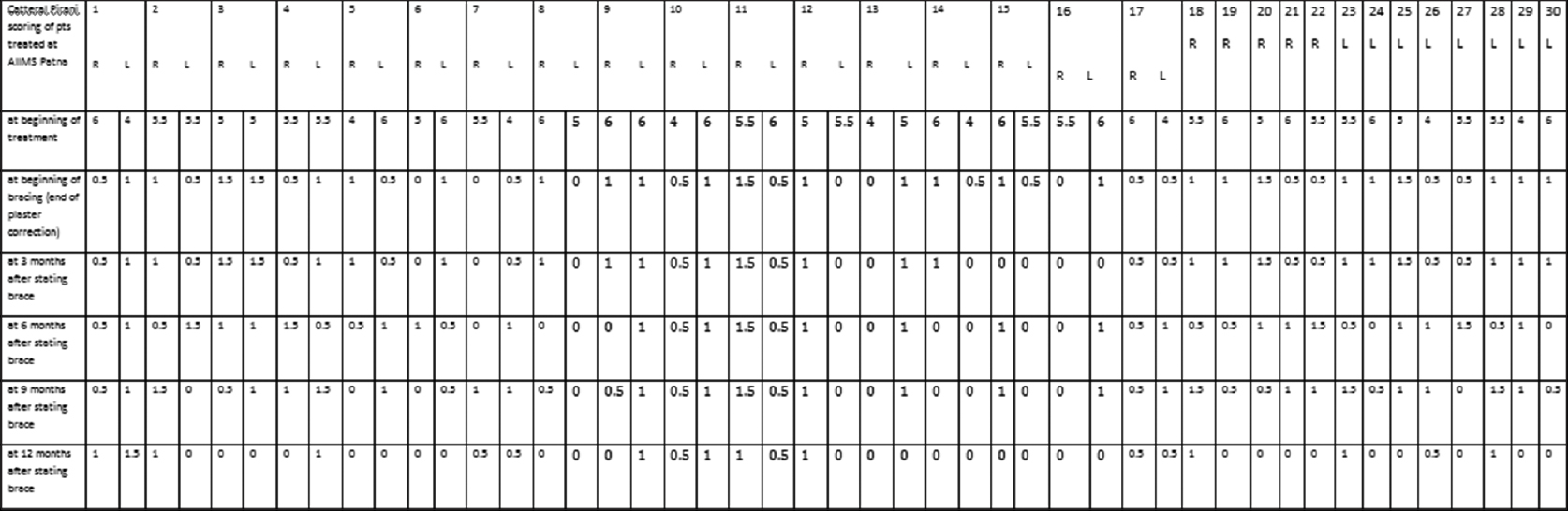Figure 3: Evaluation chart – Catterall/Pirani scoring<sup>[3],[4],[13],[14],[15],[16],[17],[18],[19],[20]</sup> of patients treated at AIIMS Patna