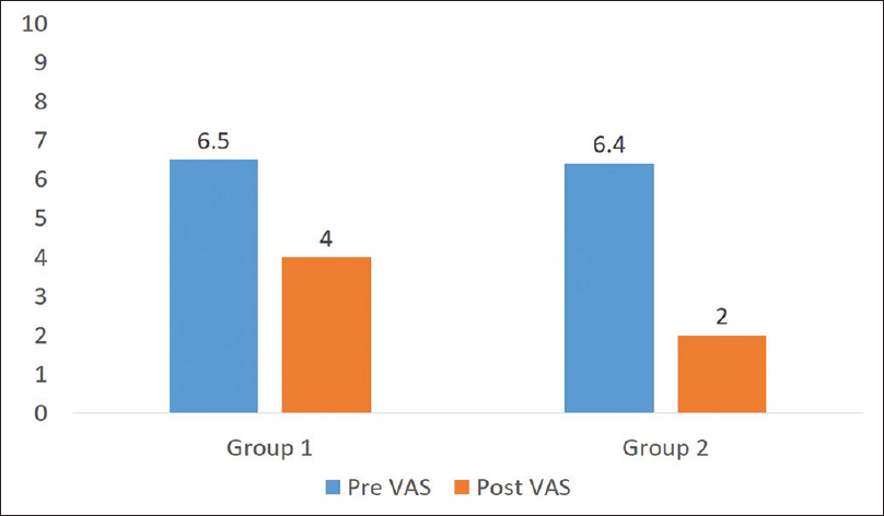 Figure 2: Pre-post-visual analog scale changes between Group A and Group B