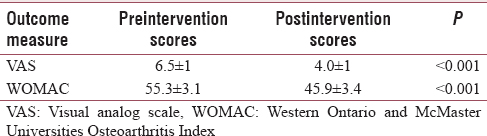 Table 2: Comparison of visual analog scale and Western Ontario and McMaster Universities Osteoarthritis Index scores of pre- and post-intervention in Group A