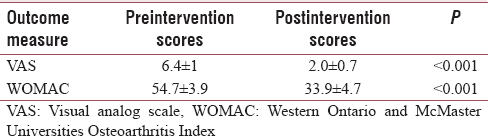 Table 3: Comparison of visual analog scale and Western Ontario and McMaster Universities Osteoarthritis Index scores of pre- and post-intervention in Group B