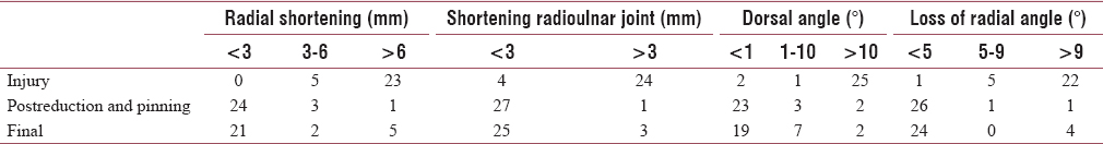 Table 2: Radiological assessment