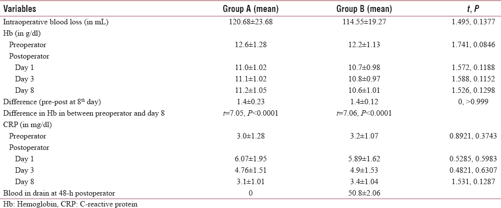Table 3: Hematological assessment in study population