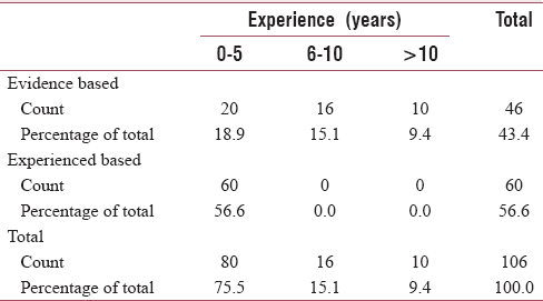 Table 2: Evidence versus experienced